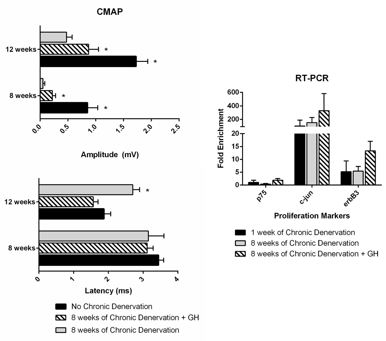 nesps - growth hormone ameliorates the effects of chronic, Muscles